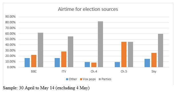 Stephen Cushion: TV election coverage needs more experts and